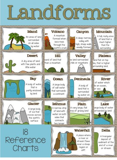 Landforms reference charts: Part of a complete unit for teaching 2nd, 3rd, and 4th grade students about landforms.