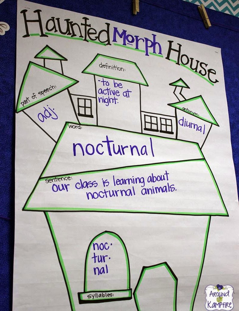 Five For Friday Haunted Morph Houses Blood Cell Diagrams Halle Load Diagram After Modeling On Our Anchor Chart I Drew This Student Version And
