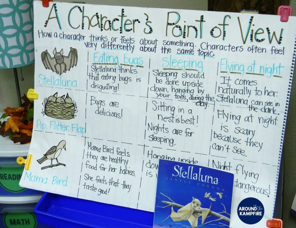 Stellaluna teaching activities-Class anchor chart for students to analyze characters and determine their points of view. Perfect for addressing RL.6 and RL.7 reading standards.