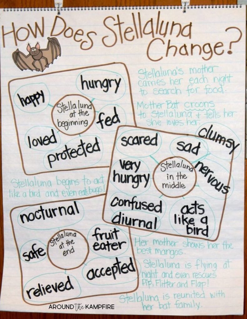 Stellaluna teaching activities- Class anchor chart for addressing RL.3 determining how a character responds to major events and challenges then changes as a result.