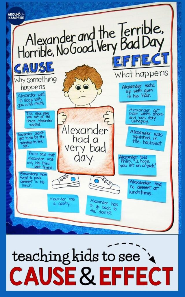 Teaching kids to see cause and effect- It can be tricky to find books for 1st, 2nd, and even 3rd graders to teach cause and effect. Download the FREE cause and effect activity pages in this post can help. Get lesson ideas and see how we used this anchor chart and partner reading activities for Alexander and the Terrible, Horrible, No Good, Very Bad Day.