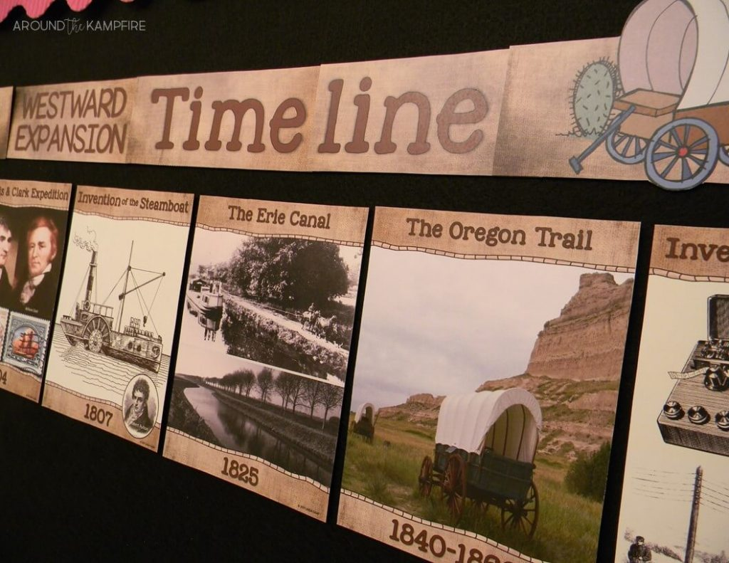10 Ways to Teach Westward Expansion During your Literacy Block. Timeline posters that depict the Louisiana Purchase, Lewis and Clark, the Oregon Trail, the Gold Rush, Pony Express and inventions of the telegraph and steamboat.