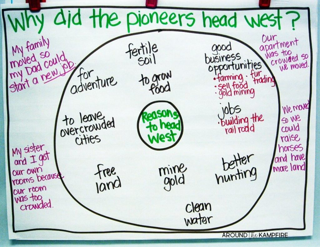 10 Ways to Teach Westward Expansion During your Literacy Block. circle map defining reasons why the pioneers headed west. This post many of our westward expansion activities in second grade.