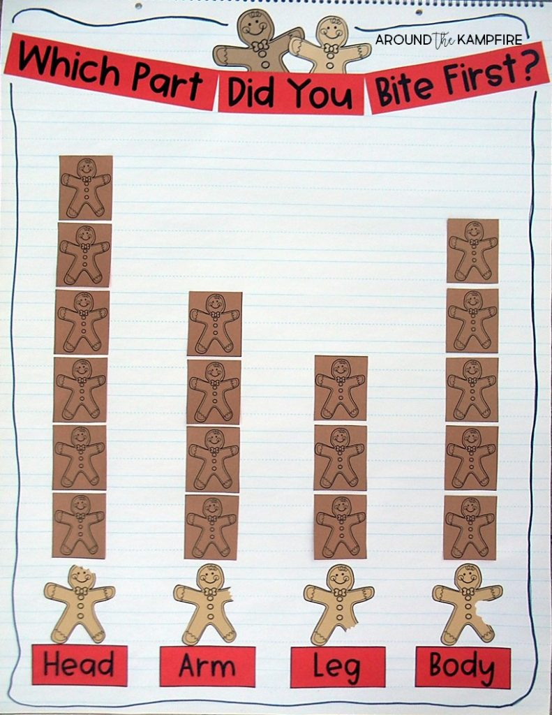 "Which bite did we eat first? class graph/anchor chart. Gingerbread man data and graphing ideas for Kindergarten, 1st and 2nd grade teachers. Making gingerbread man glyphs then taking one ""bite"" and graphing the results is such a fun and high engagement December math activity and a great addition to your Christmas activities."